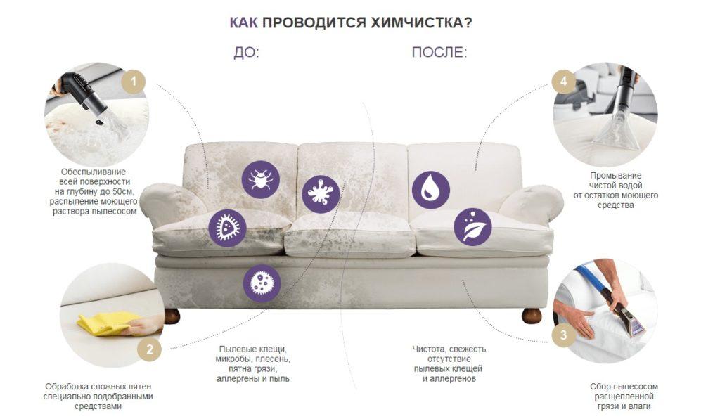 Химчистка мебели, ковролина